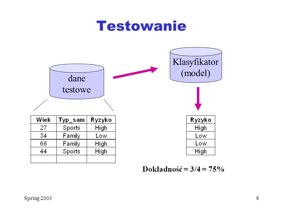 Testowanie Klasyfikator (model) dane testowe Dokładność = 3/4 = 75%