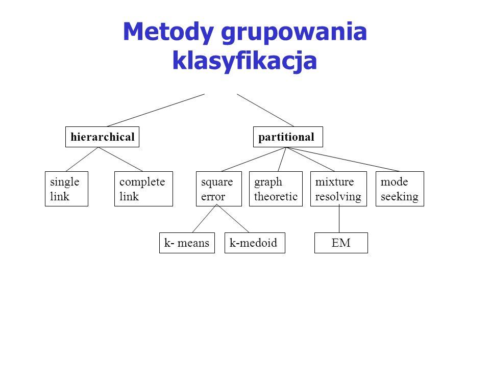 Metody grupowania klasyfikacja