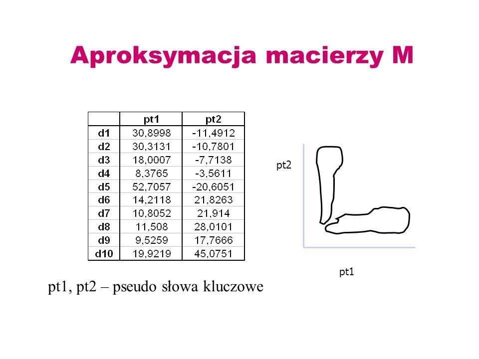 Aproksymacja macierzy M
