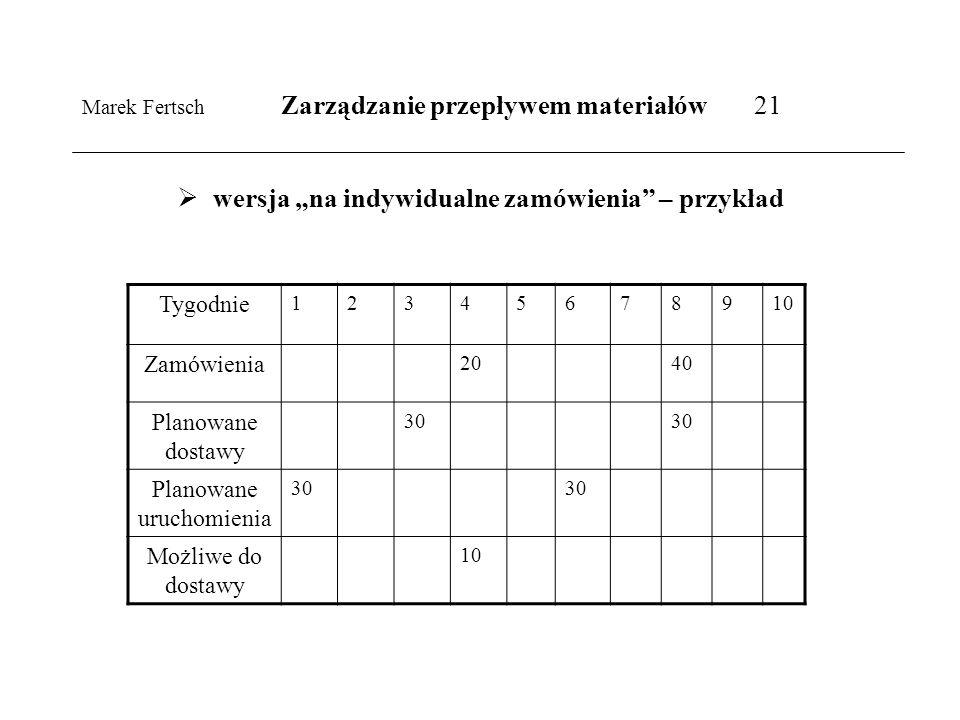 Marek Fertsch Zarządzanie przepływem materiałów 21