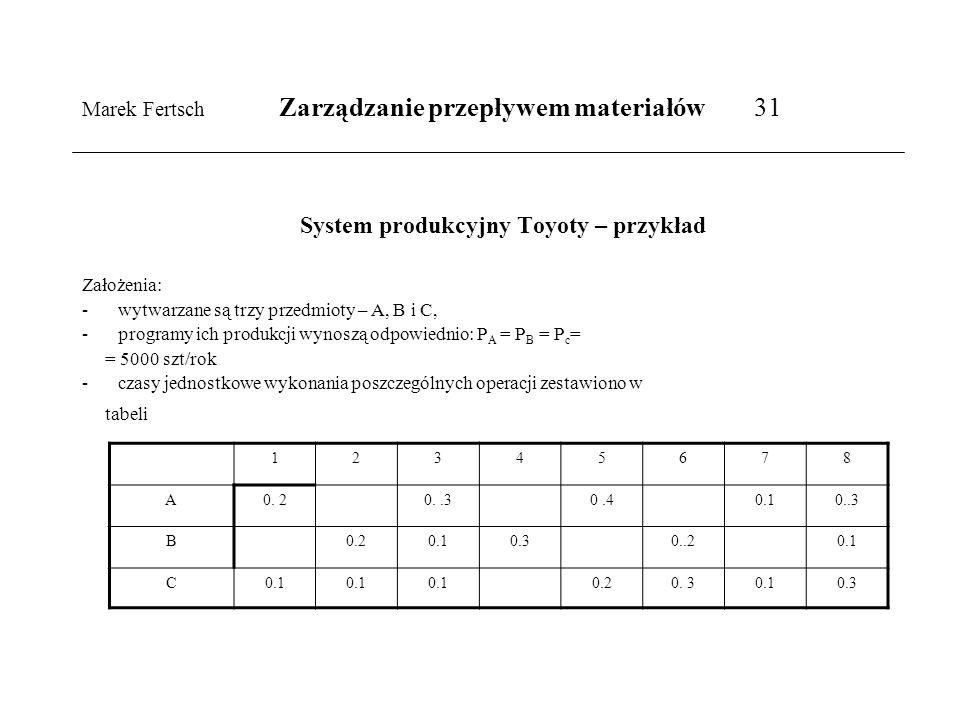 Marek Fertsch Zarządzanie przepływem materiałów 31