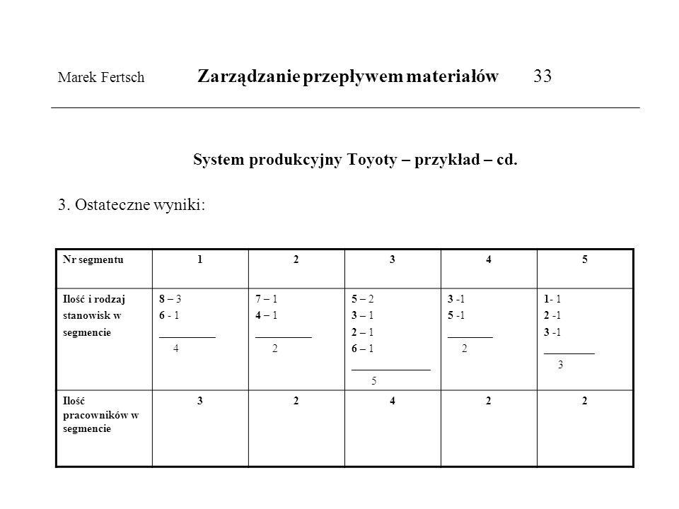 Marek Fertsch Zarządzanie przepływem materiałów 33
