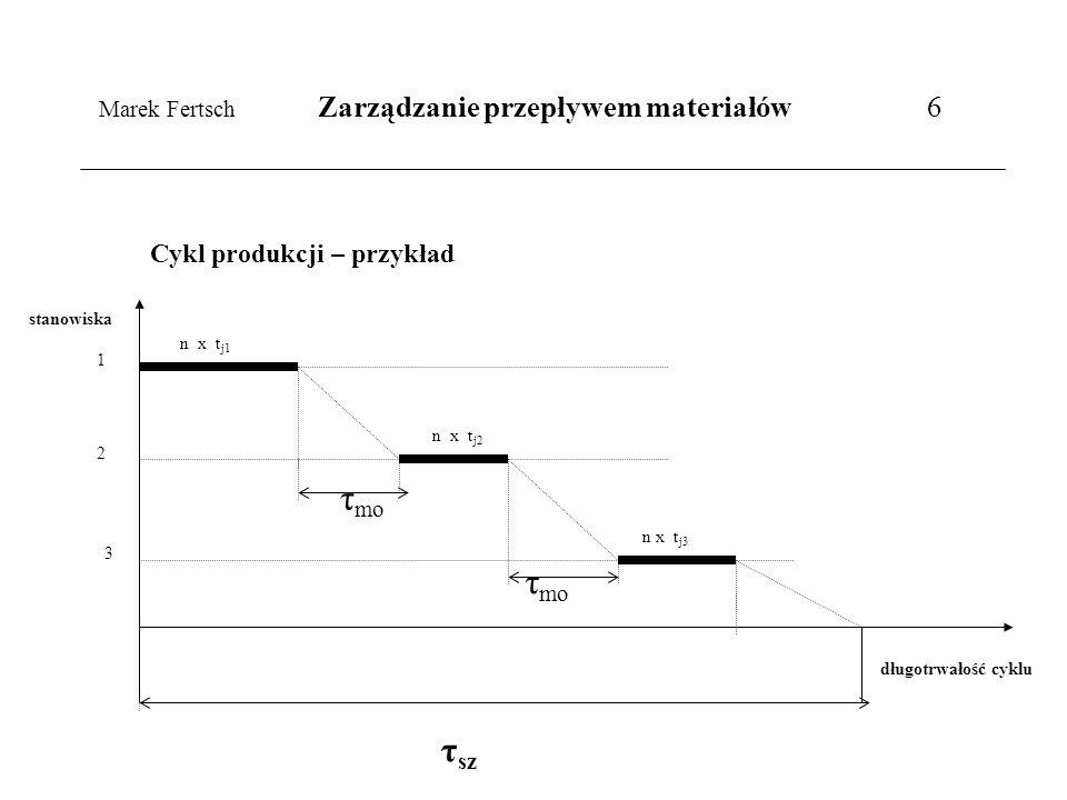 Marek Fertsch Zarządzanie przepływem materiałów 6
