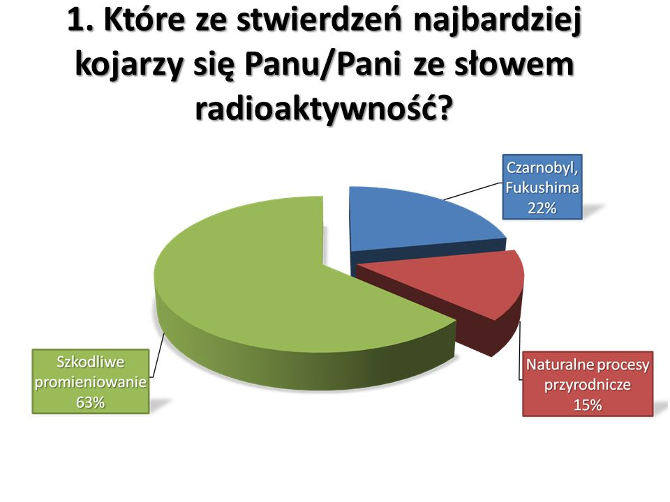 1. Które ze stwierdzeń najbardziej kojarzy się Panu/Pani ze słowem radioaktywność