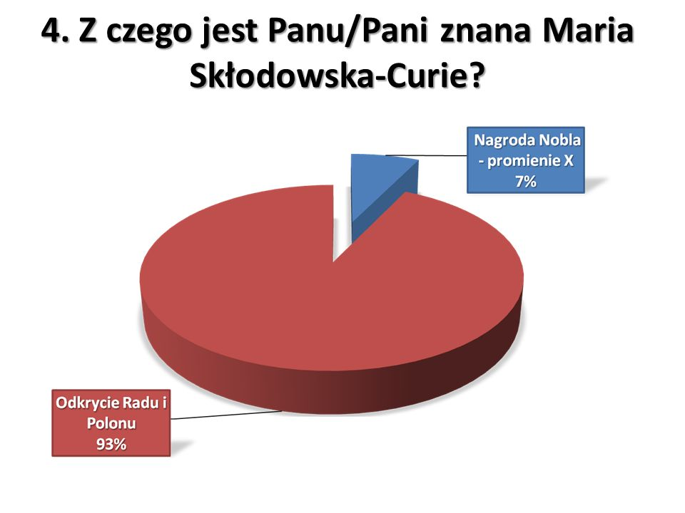 4. Z czego jest Panu/Pani znana Maria Skłodowska-Curie