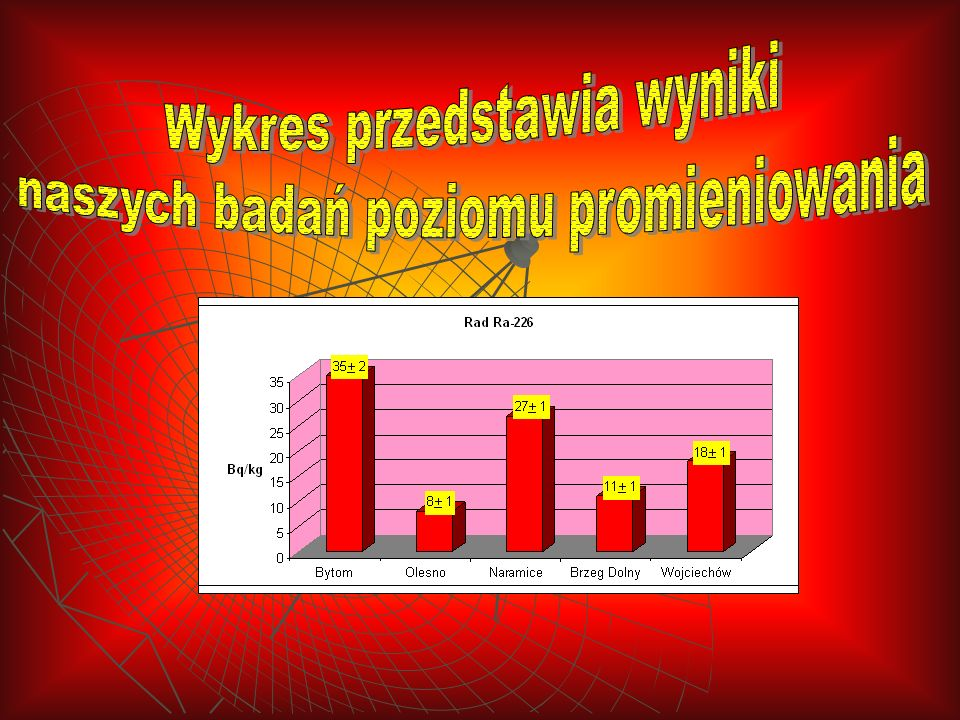 Wykres przedstawia wyniki naszych badań poziomu promieniowania