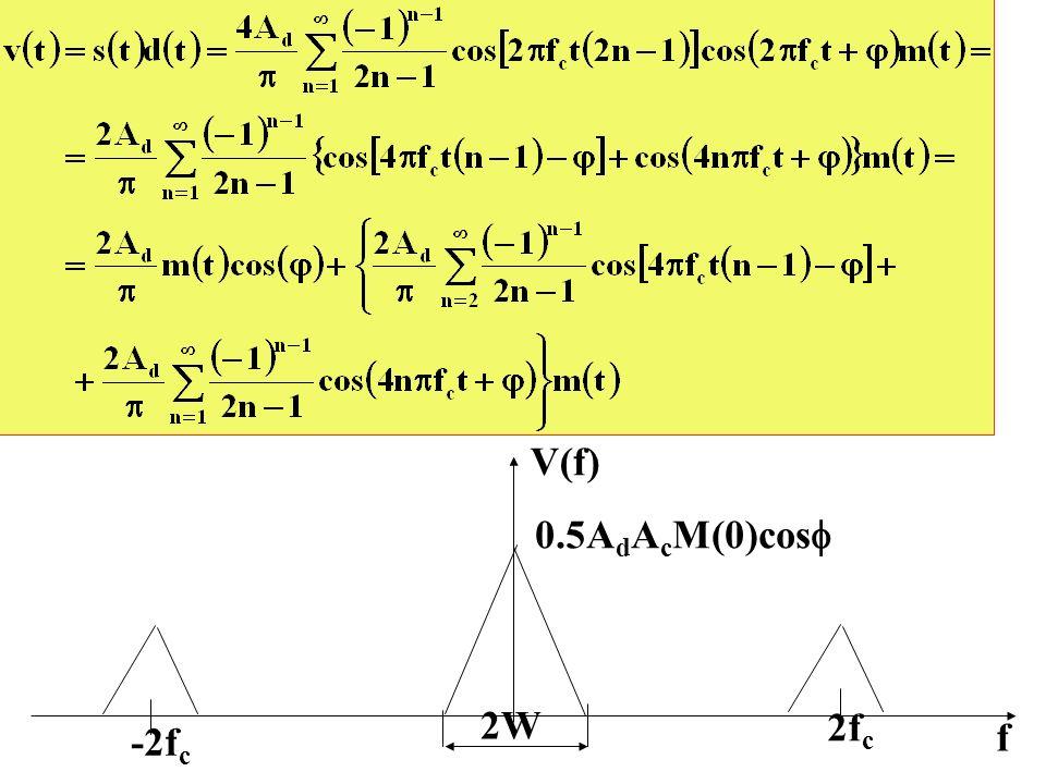 V(f) 0.5AdAcM(0)cos 2W 2fc -2fc f