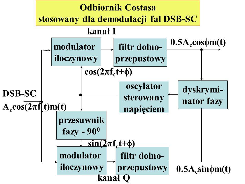 stosowany dla demodulacji fal DSB-SC