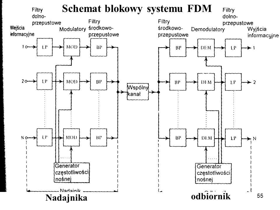 Schemat blokowy systemu FDM