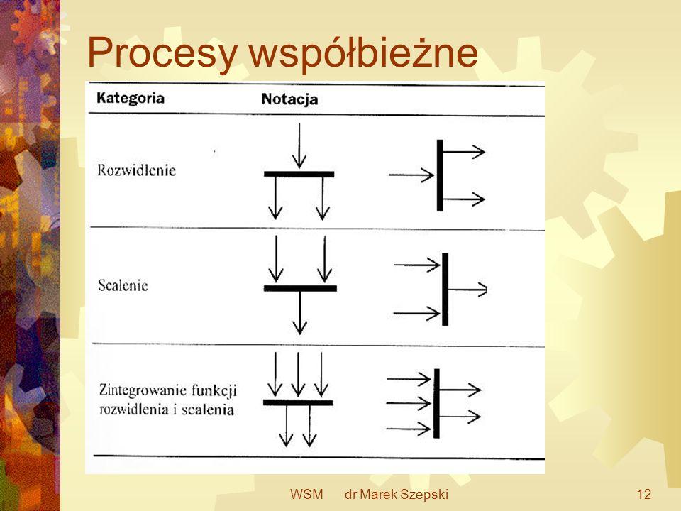 Procesy współbieżne WSM dr Marek Szepski