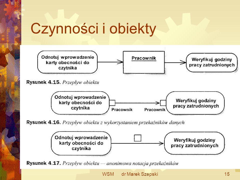 Czynności i obiekty WSM dr Marek Szepski