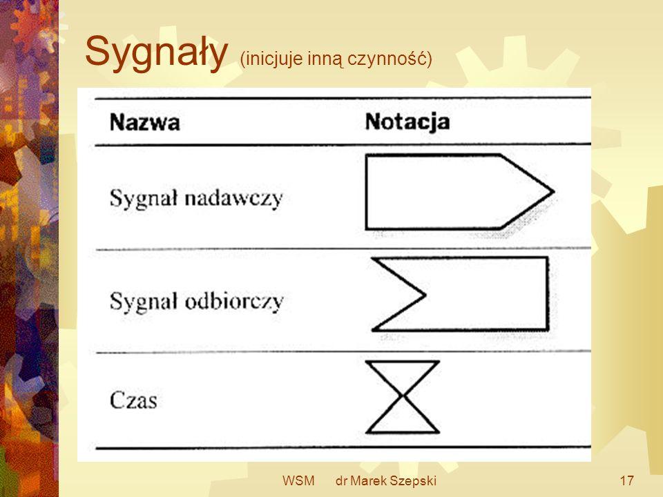 Sygnały (inicjuje inną czynność)