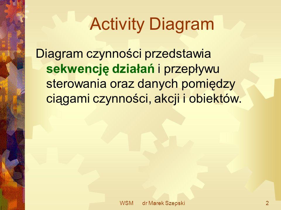 Activity Diagram Diagram czynności przedstawia sekwencję działań i przepływu sterowania oraz danych pomiędzy ciągami czynności, akcji i obiektów.