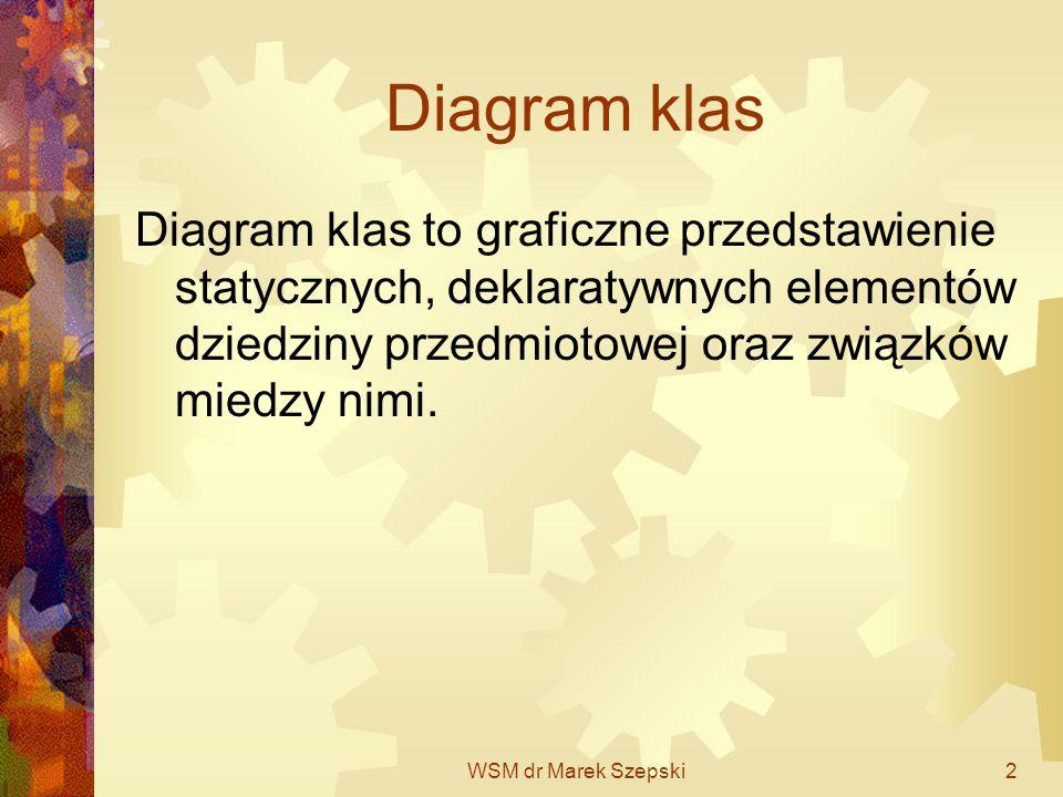 Diagram klas Diagram klas to graficzne przedstawienie statycznych, deklaratywnych elementów dziedziny przedmiotowej oraz związków miedzy nimi.