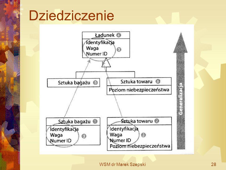 Dziedziczenie WSM dr Marek Szepski