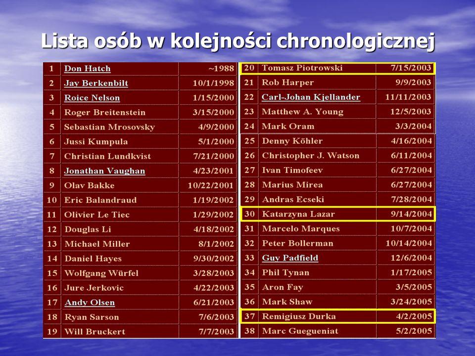 Lista osób w kolejności chronologicznej