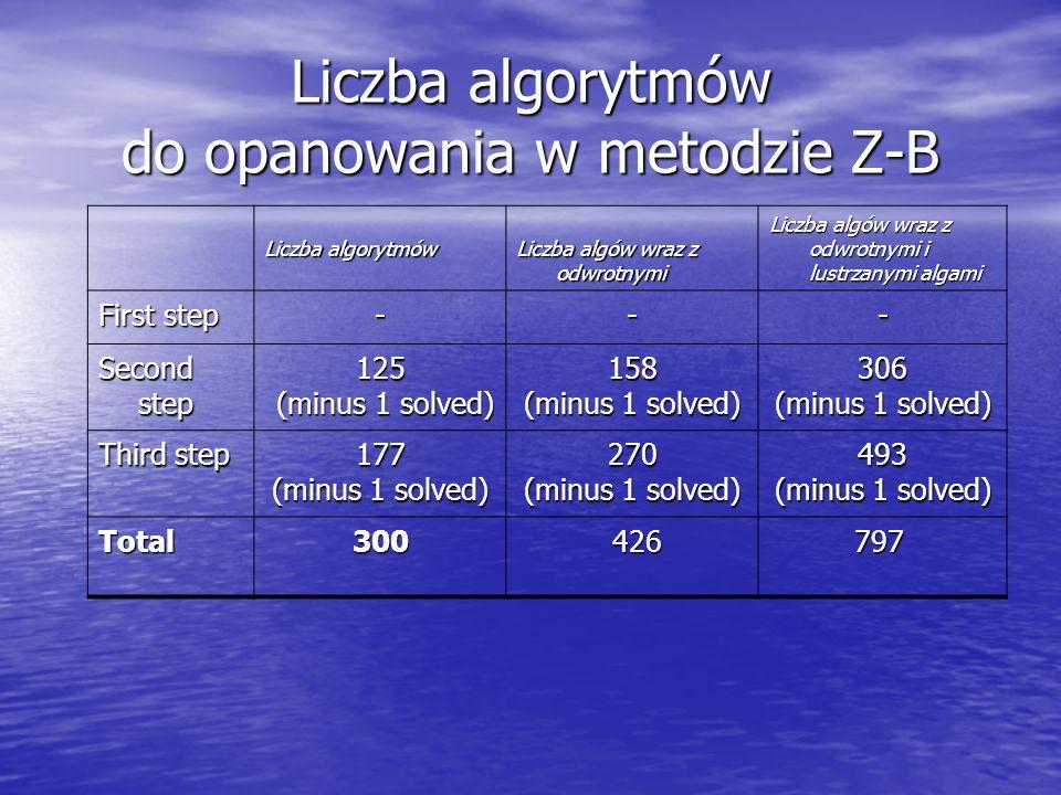 Liczba algorytmów do opanowania w metodzie Z-B