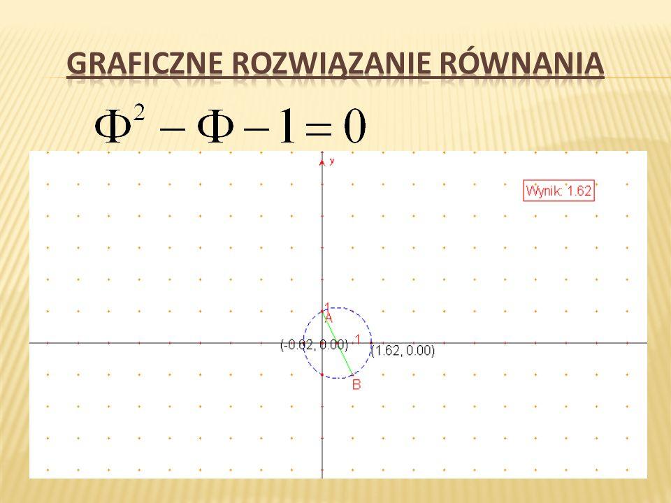 Graficzne rozwiązanie równania