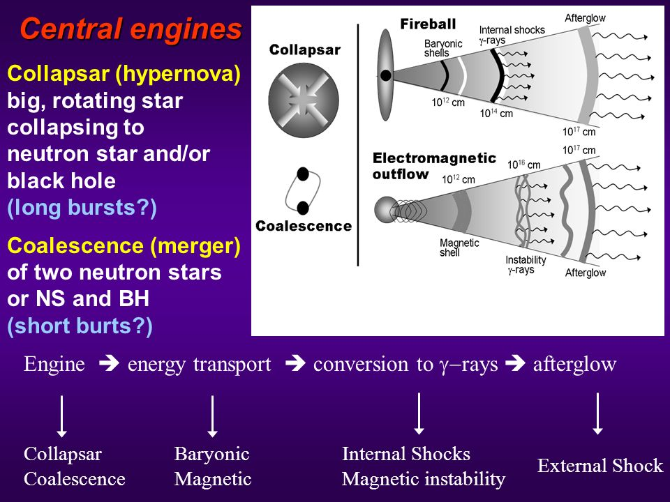 Central engines Collapsar (hypernova) big, rotating star collapsing to