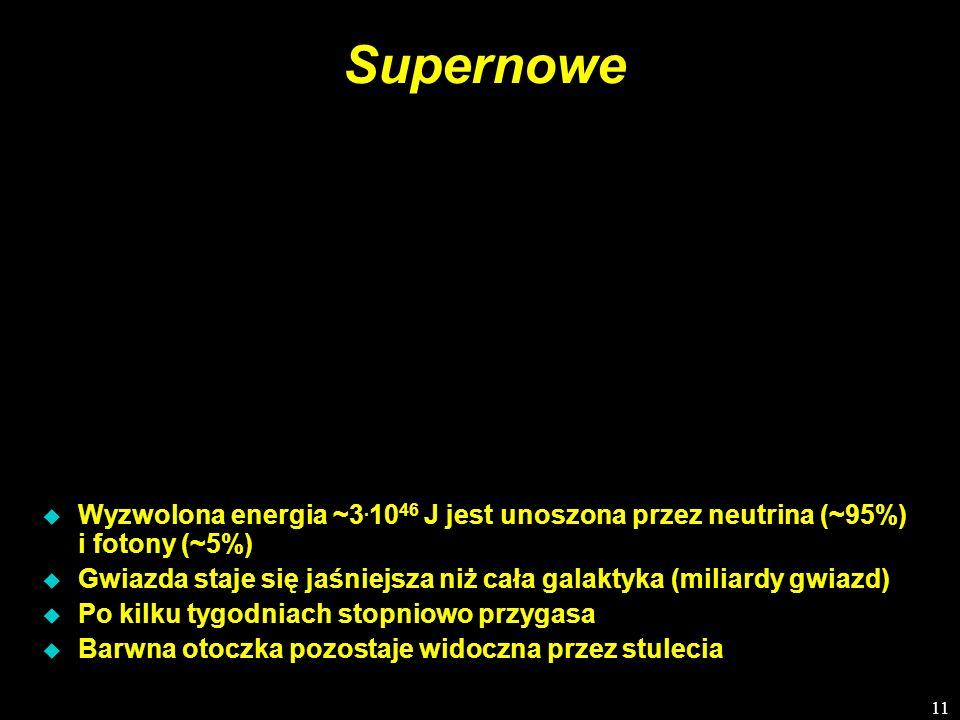 Supernowe Wyzwolona energia ~3.1046 J jest unoszona przez neutrina (~95%) i fotony (~5%)