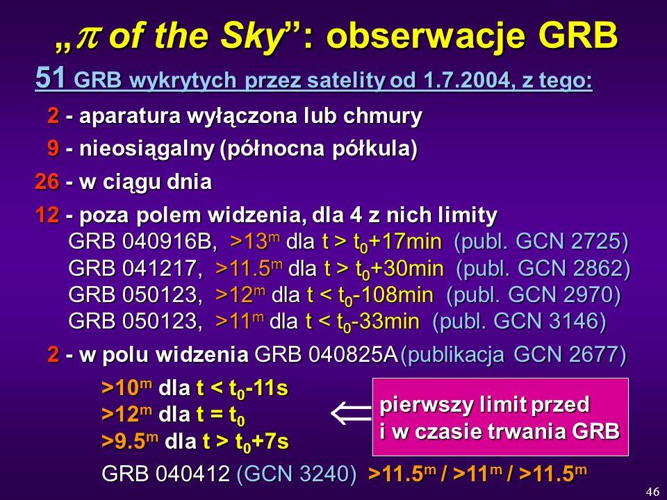 """""""p of the Sky : obserwacje GRB"""
