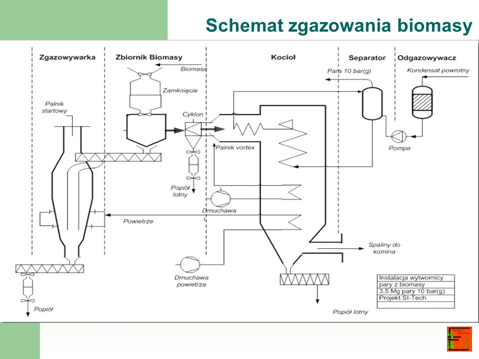 Schemat zgazowania biomasy