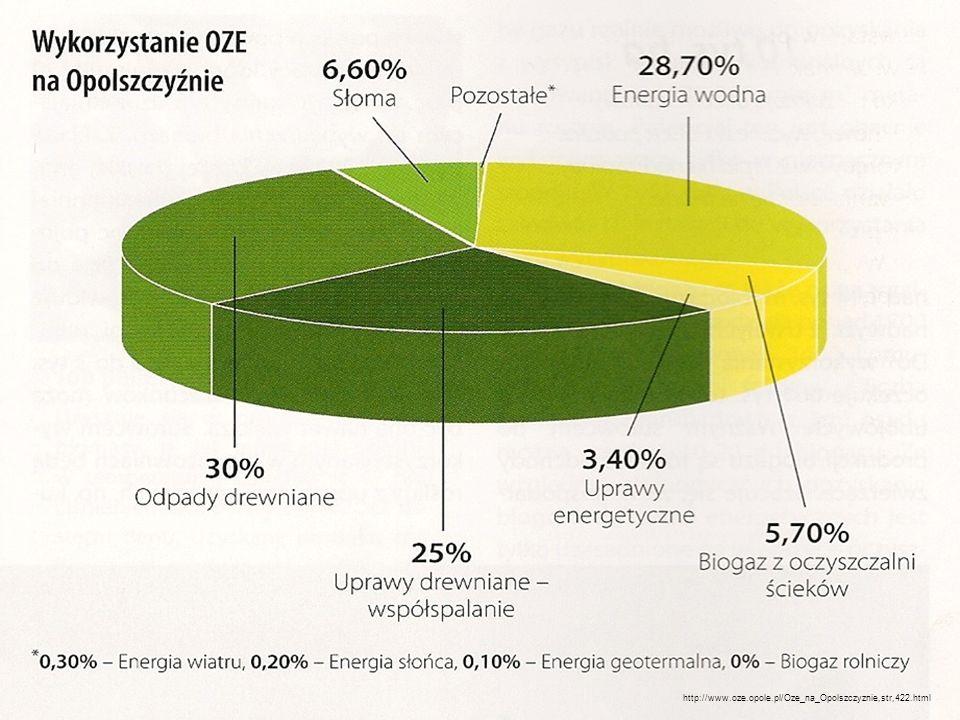 http://www.oze.opole.pl/Oze_na_Opolszczyznie,str,422.html