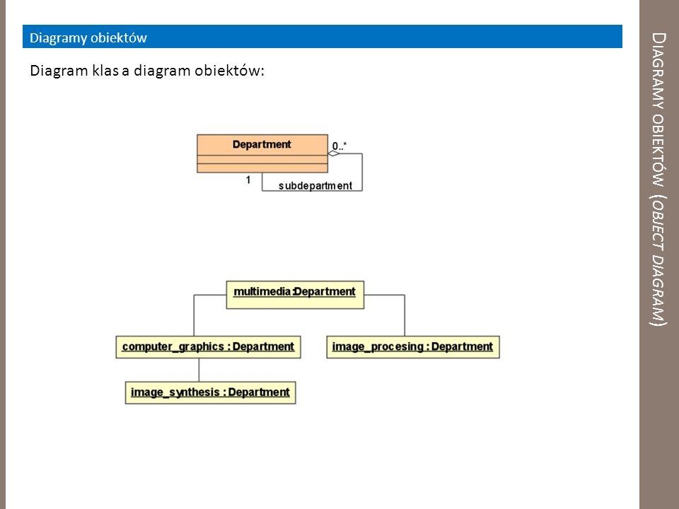 Diagramy obiektów (object diagram)