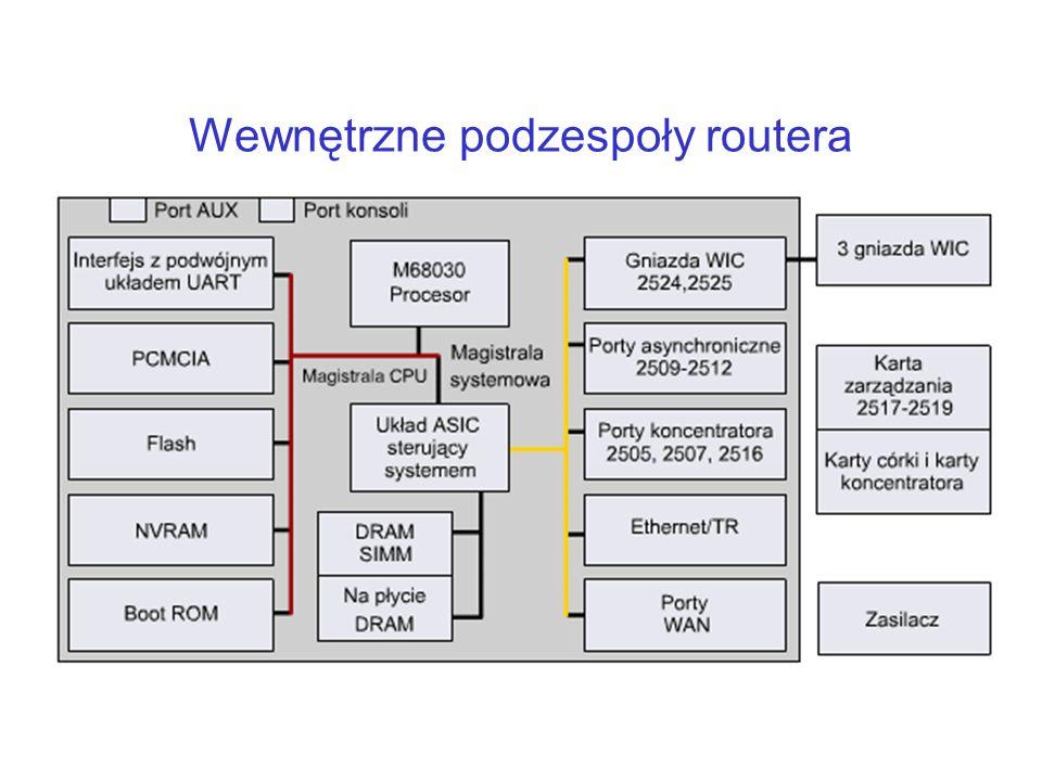 Wewnętrzne podzespoły routera