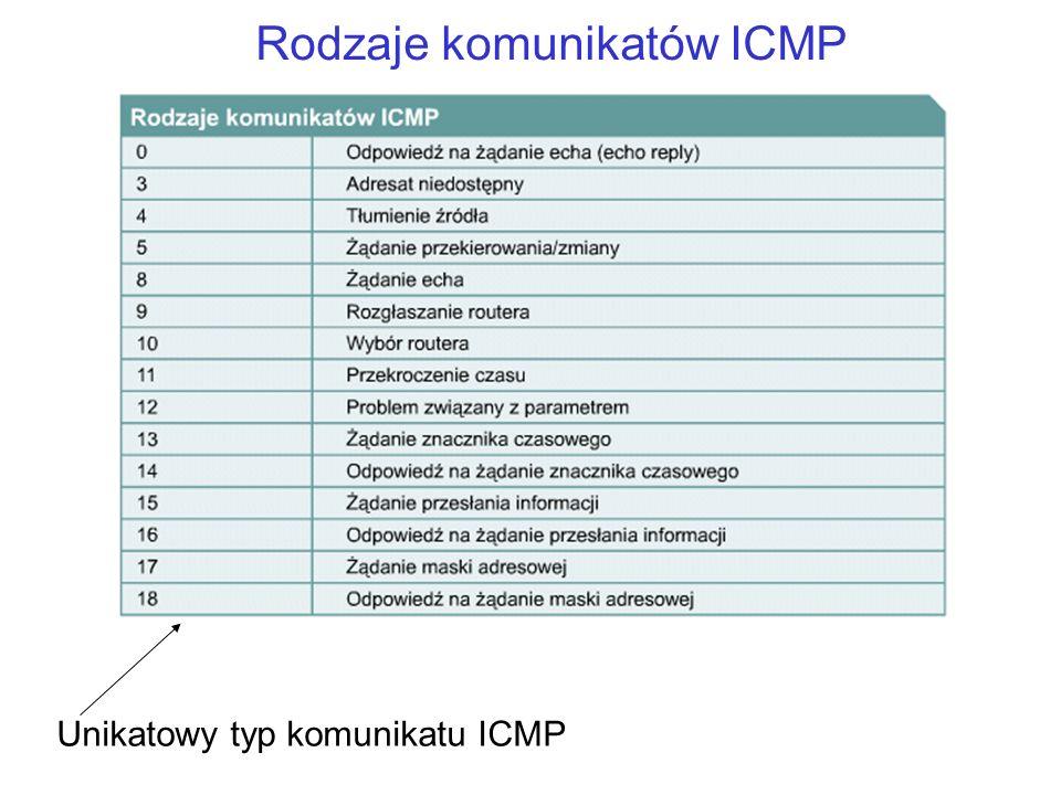 Rodzaje komunikatów ICMP