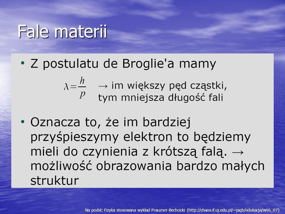 Fale materiiNa podst: Fizyka stosowana wykład Prauzner-Bechcicki (http://chaos.if.uj.edu.pl/~jaqb/edukacja/w06_07)
