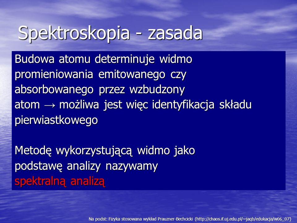 Spektroskopia - zasada