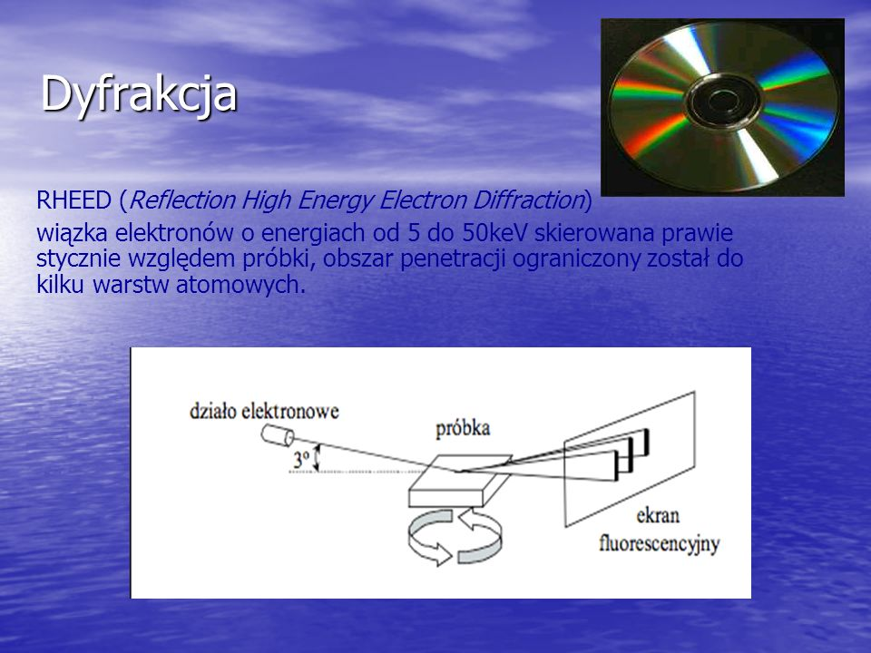 Dyfrakcja RHEED (Reflection High Energy Electron Diffraction)