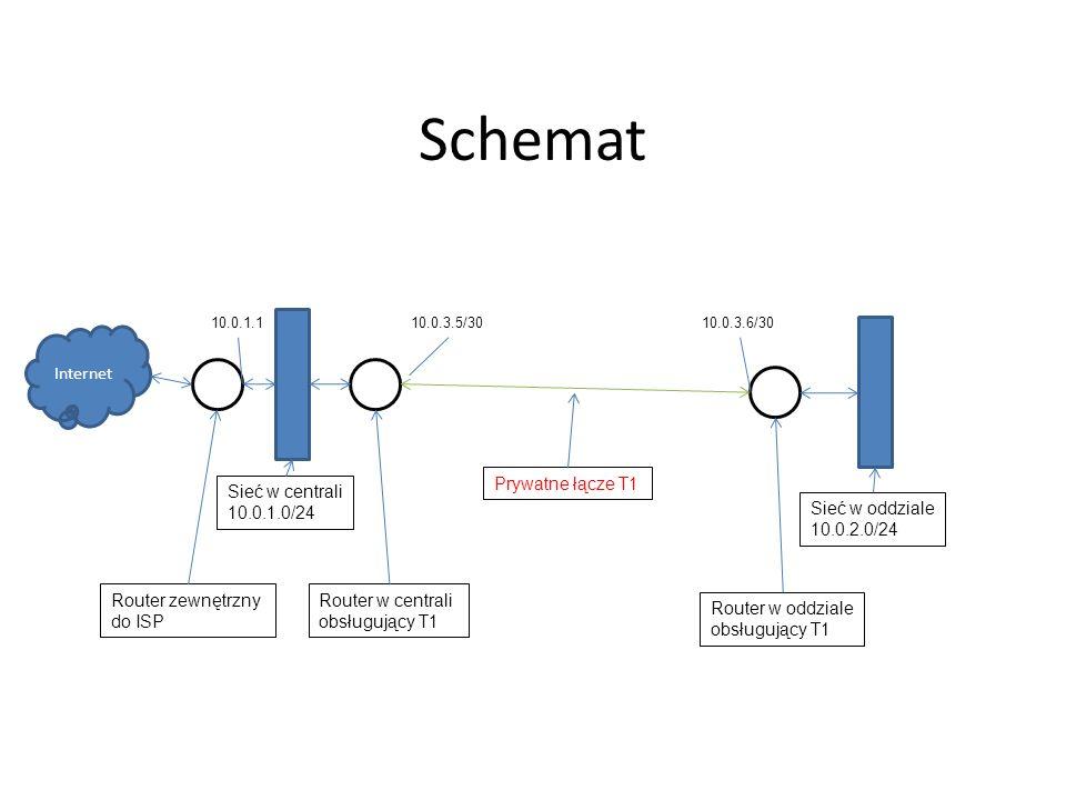 Schemat Internet Prywatne łącze T1 Router w centrali obsługujący T1