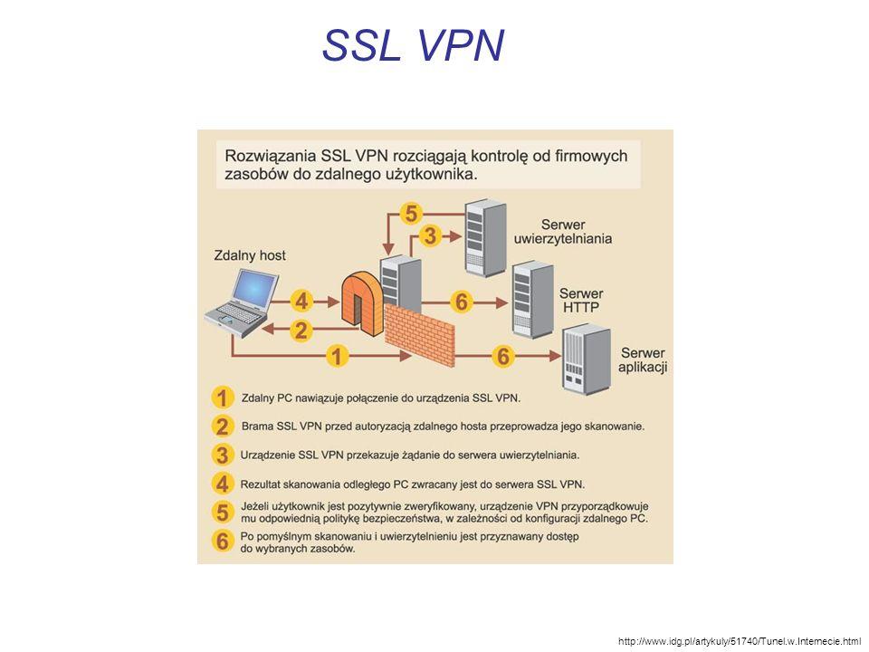 SSL VPN http://www.idg.pl/artykuly/51740/Tunel.w.Internecie.html