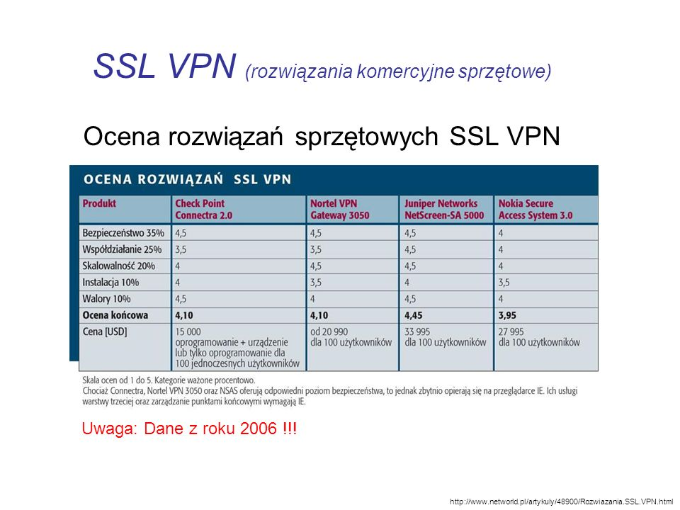 SSL VPN (rozwiązania komercyjne sprzętowe)
