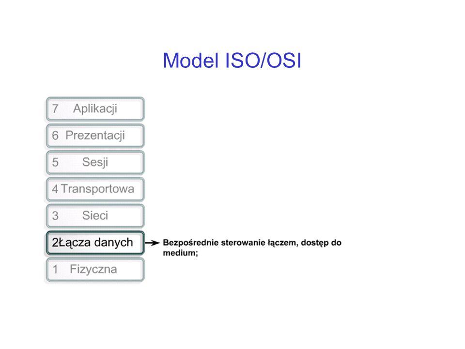 Model ISO/OSI ...czy przesylanie pomiedzy sasiadami.
