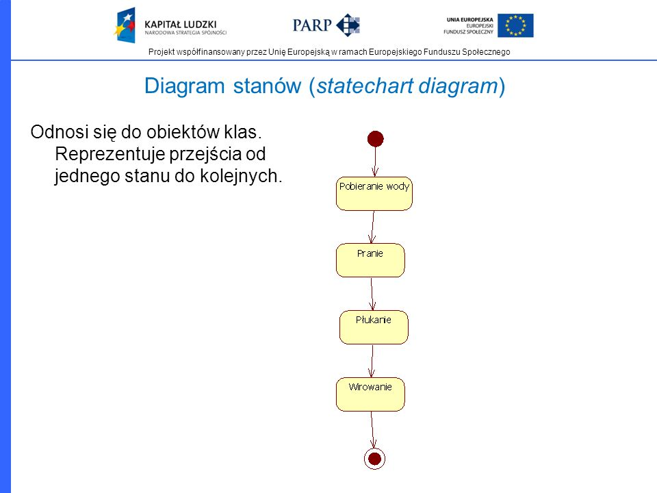 Diagram stanów (statechart diagram)