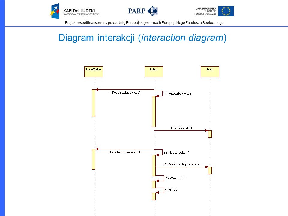 Diagram interakcji (interaction diagram)