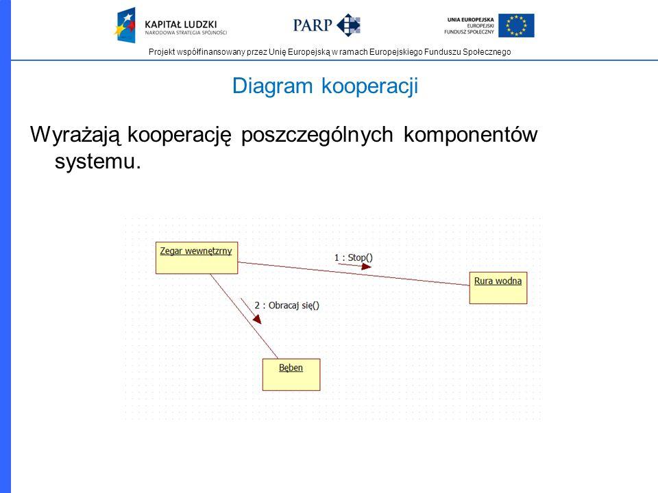 Diagram kooperacji Wyrażają kooperację poszczególnych komponentów systemu.