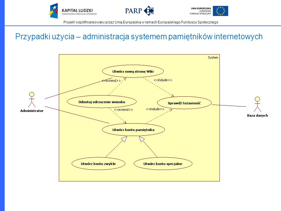 Przypadki użycia – administracja systemem pamiętników internetowych