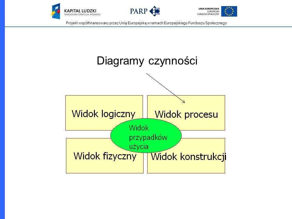 Diagramy czynności