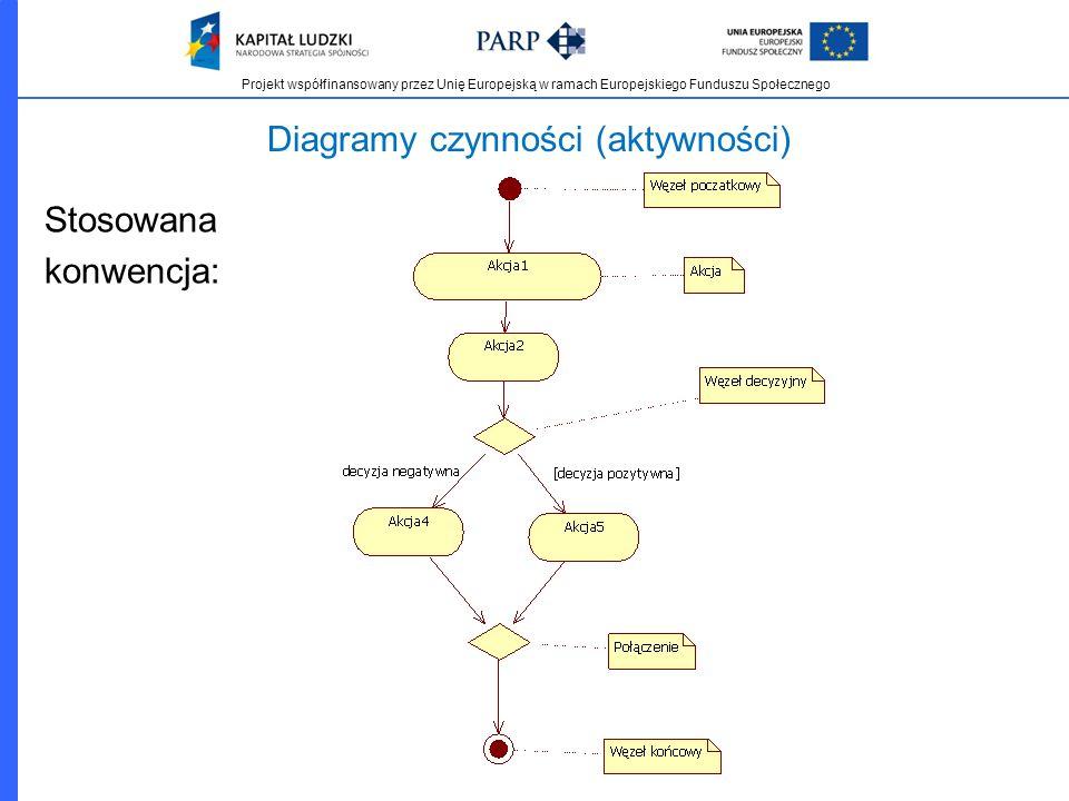 Diagramy czynności (aktywności)
