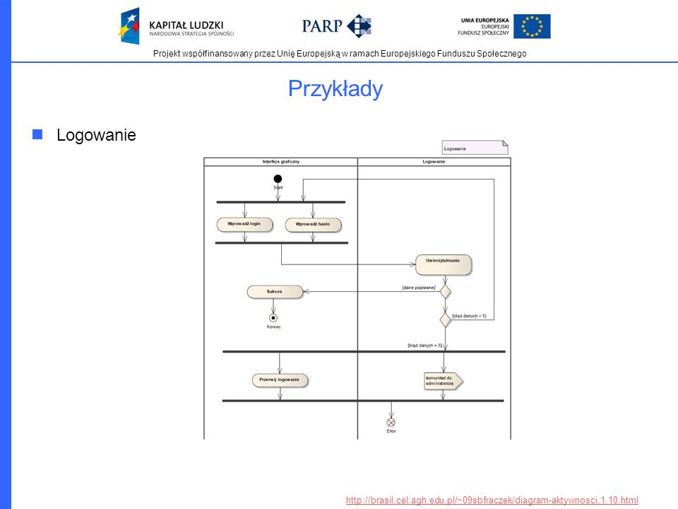 Przykłady Logowanie http://brasil.cel.agh.edu.pl/~09sbfraczek/diagram-aktywnosci,1,10.html