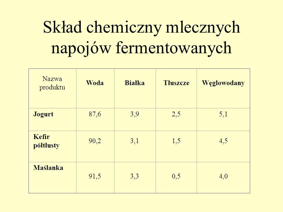 Skład chemiczny mlecznych napojów fermentowanych