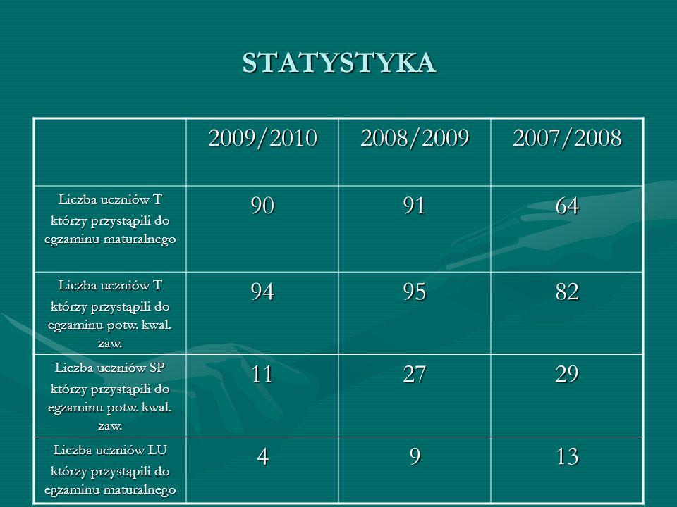 STATYSTYKA 2009/2010. 2008/2009. 2007/2008. Liczba uczniów T. którzy przystąpili do egzaminu maturalnego.