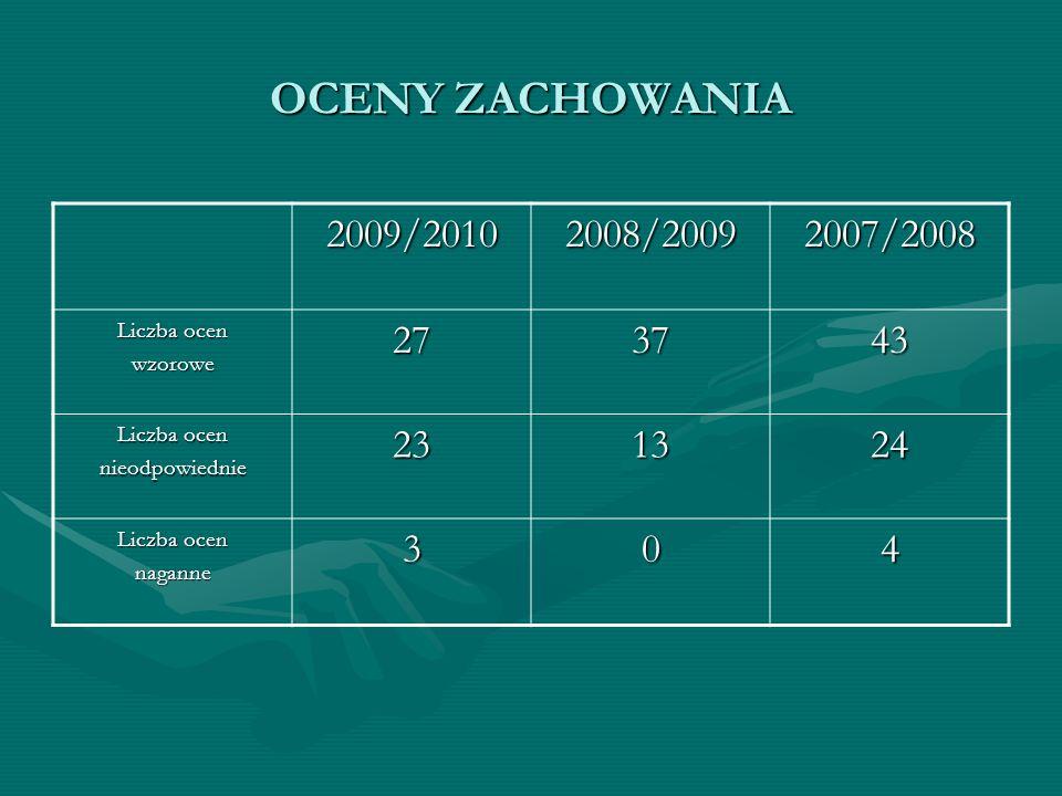 OCENY ZACHOWANIA 2009/2010. 2008/2009. 2007/2008. Liczba ocen. wzorowe. 27. 37. 43. nieodpowiednie.
