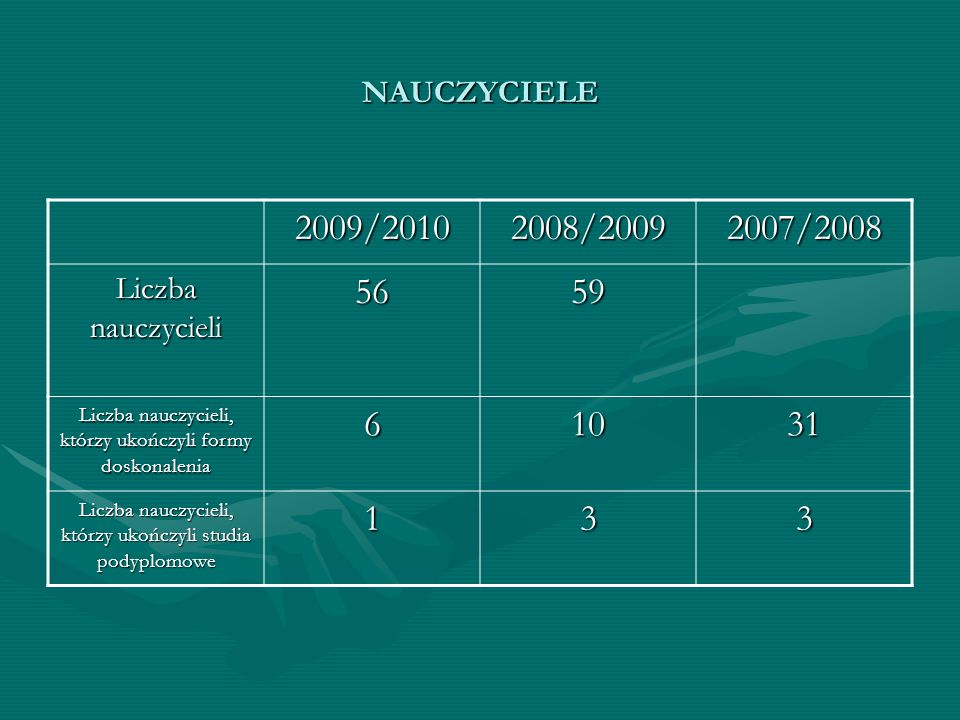 NAUCZYCIELE 2009/2010. 2008/2009. 2007/2008. Liczba nauczycieli. 56. 59. Liczba nauczycieli, którzy ukończyli formy doskonalenia.