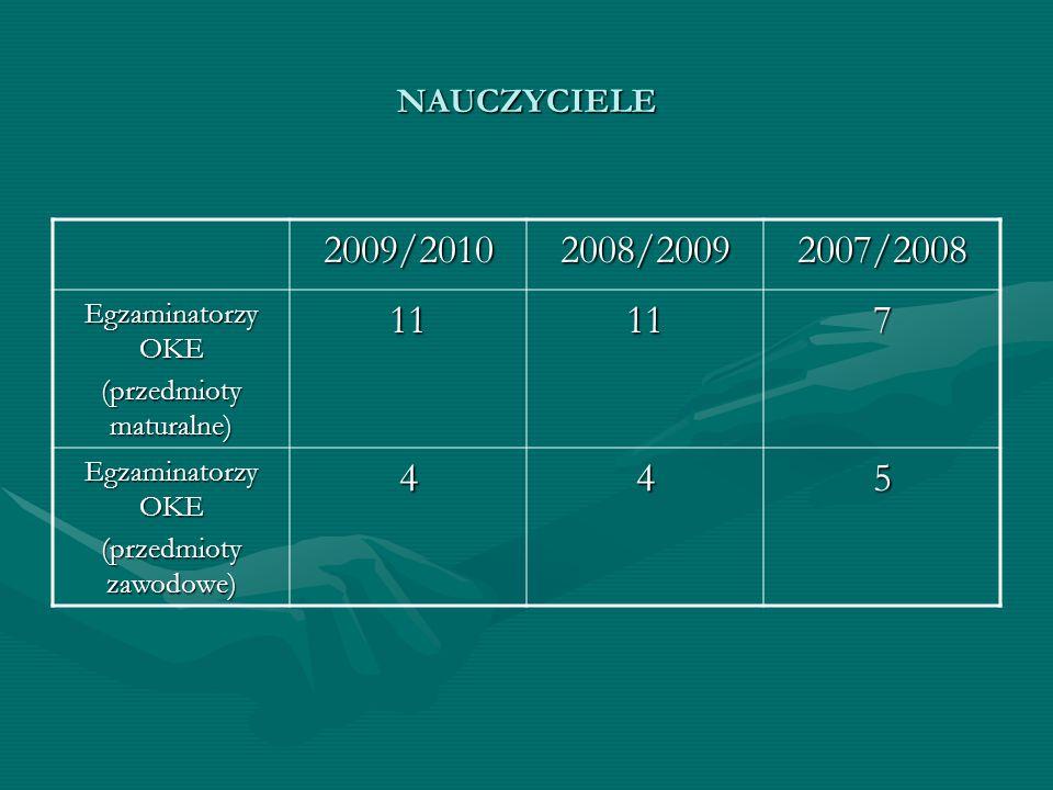 2009/2010 2008/2009 2007/2008 11 7 4 5 NAUCZYCIELE Egzaminatorzy OKE