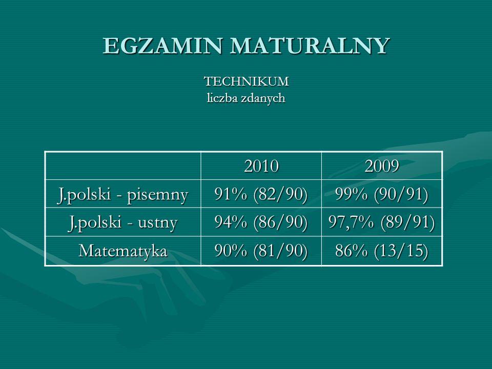 EGZAMIN MATURALNY 2010 2009 J.polski - pisemny 91% (82/90) 99% (90/91)